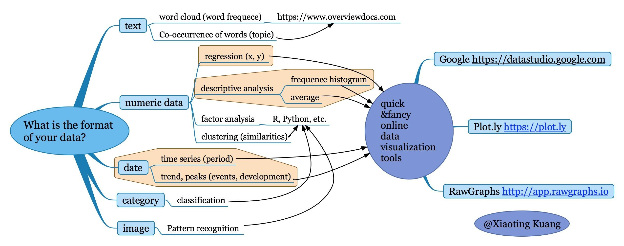 Overview of online data visualization tool blog at edlab tc flowchart of data visualization tool choosing nvjuhfo Gallery